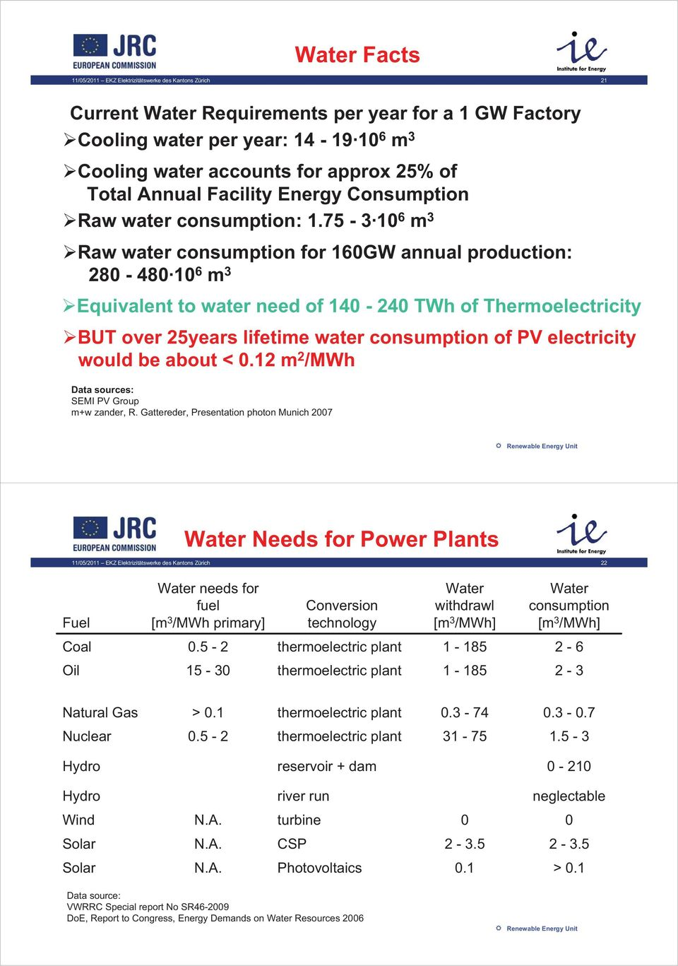 75-3 10 6 m 3 Raw water consumption for 160GW annual production: 280-480 10 6 m 3 Equivalent to water need of 140-240 TWh of Thermoelectricity BUT over 25years lifetime water consumption of PV