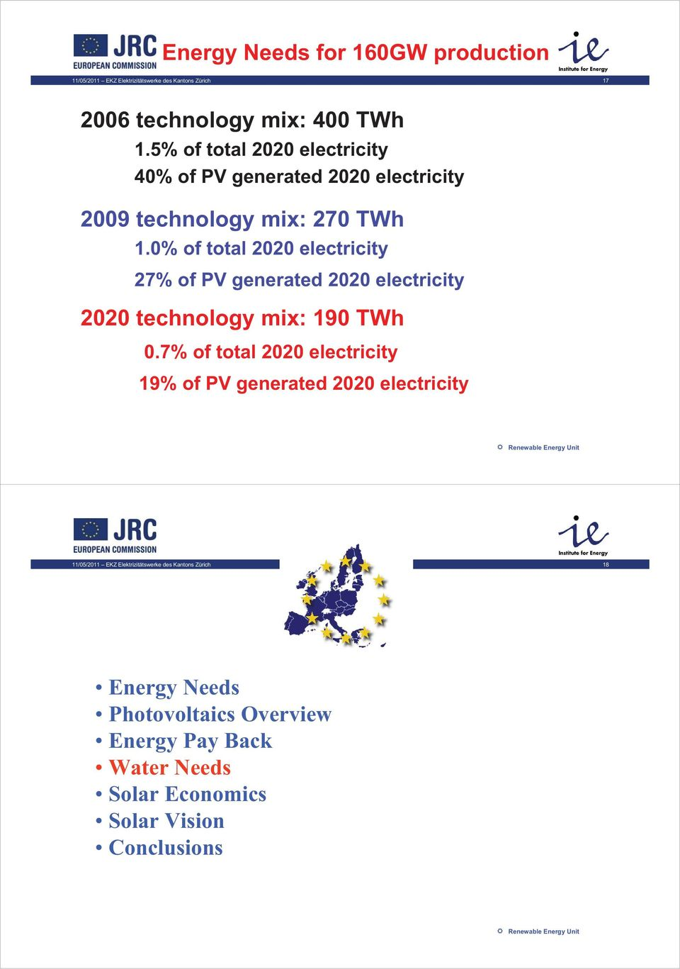 0% of total 2020 electricity 27% of PV generated 2020 electricity 2020 technology mix: 190 TWh 0.