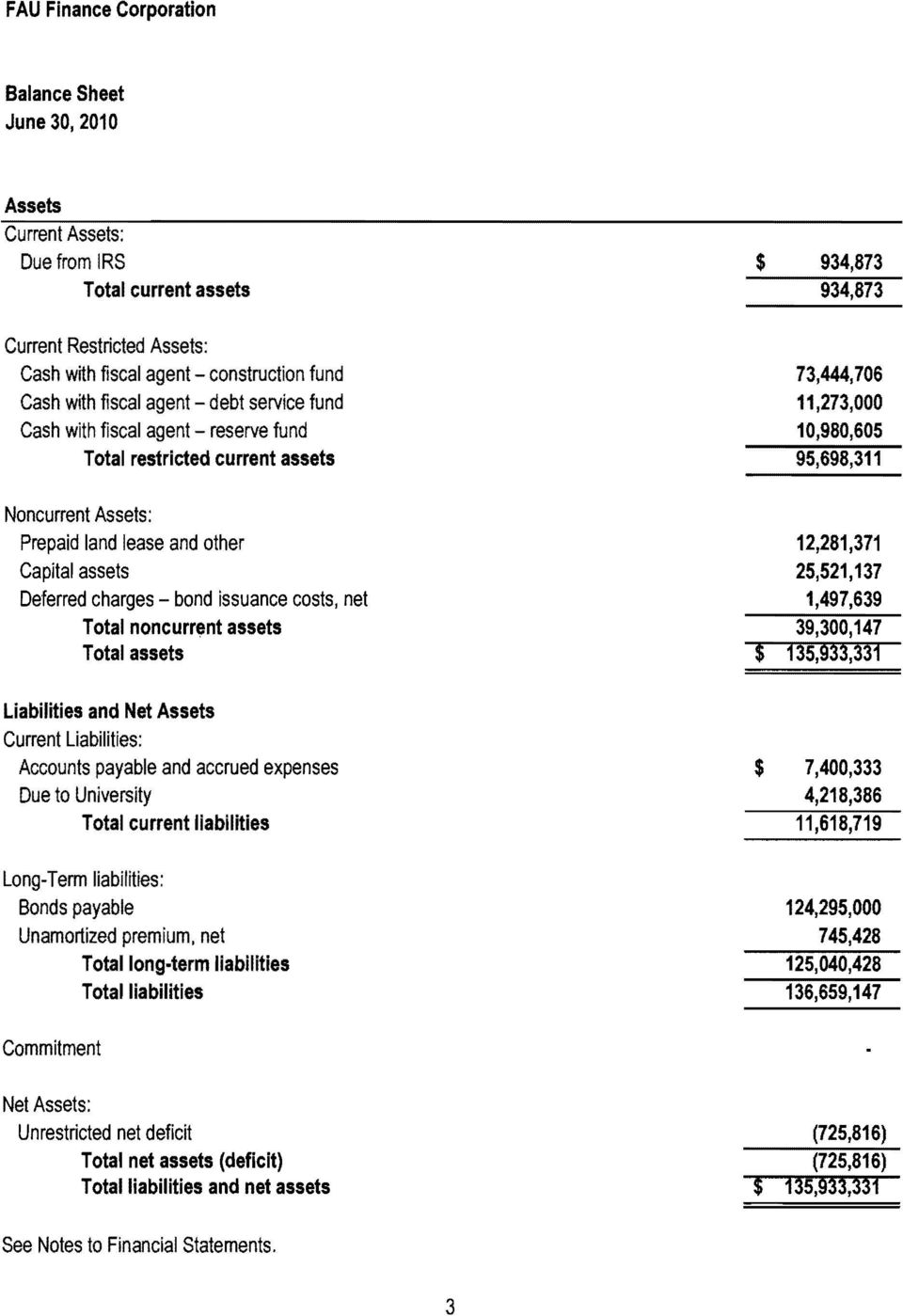 Deferred charges bond issuance costs, net Total noncurr,nt assets Total assets $ 12,281,371 25,521,137 1,497,639 39,300,147 ~ 35, 33,33~ Liabilities and Net Assets Current Liabilities: Accounts