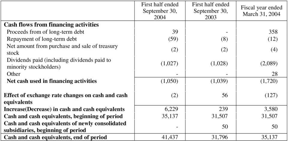 (1,039) (1,720) Effect of exchange rate changes on cash and cash (2) 56 (127) equivalents Increase(Decrease) in cash and cash equivalents 6,229 239 3,580 Cash and cash equivalents,