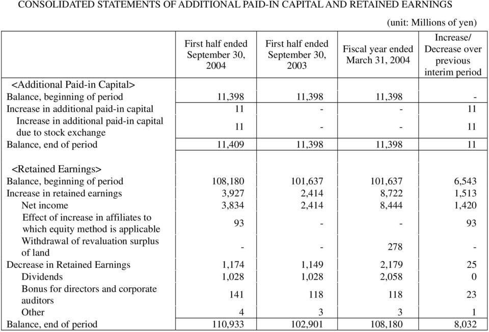 period 11,409 11,398 11,398 11 <Retained Earnings> Balance, beginning of period 108,180 101,637 101,637 6,543 Increase in retained earnings 3,927 2,414 8,722 1,513 Net income 3,834 2,414 8,444 1,420