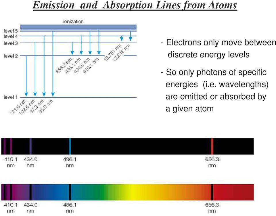 levels - So only photons of specific energies