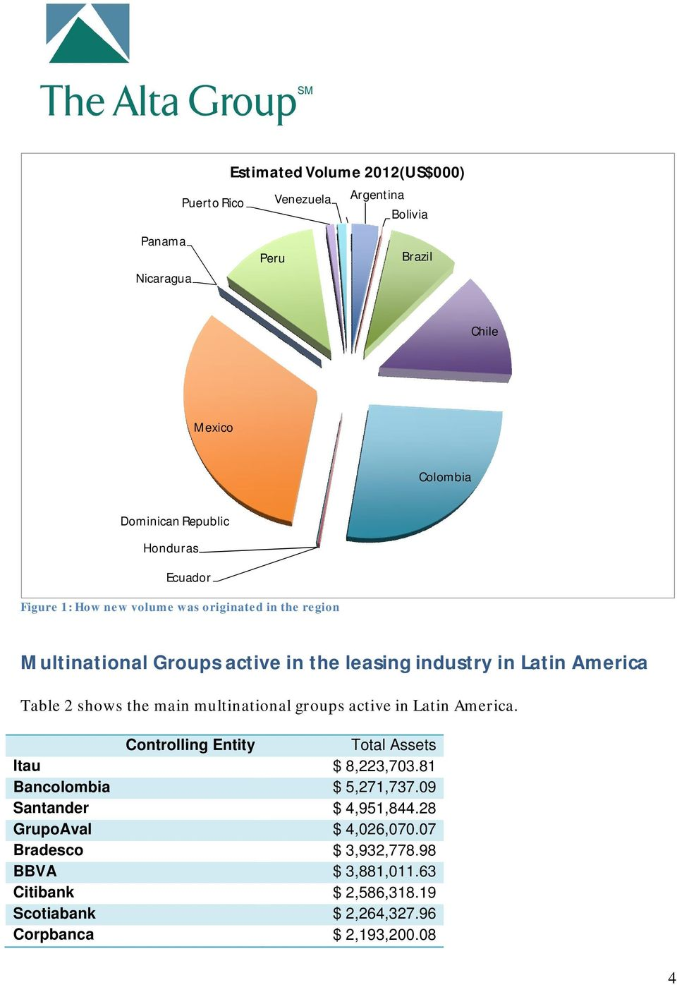 main multinational groups active in Latin America. Controlling Entity Total Assets Itau $ 8,223,703.81 Bancolombia $ 5,271,737.