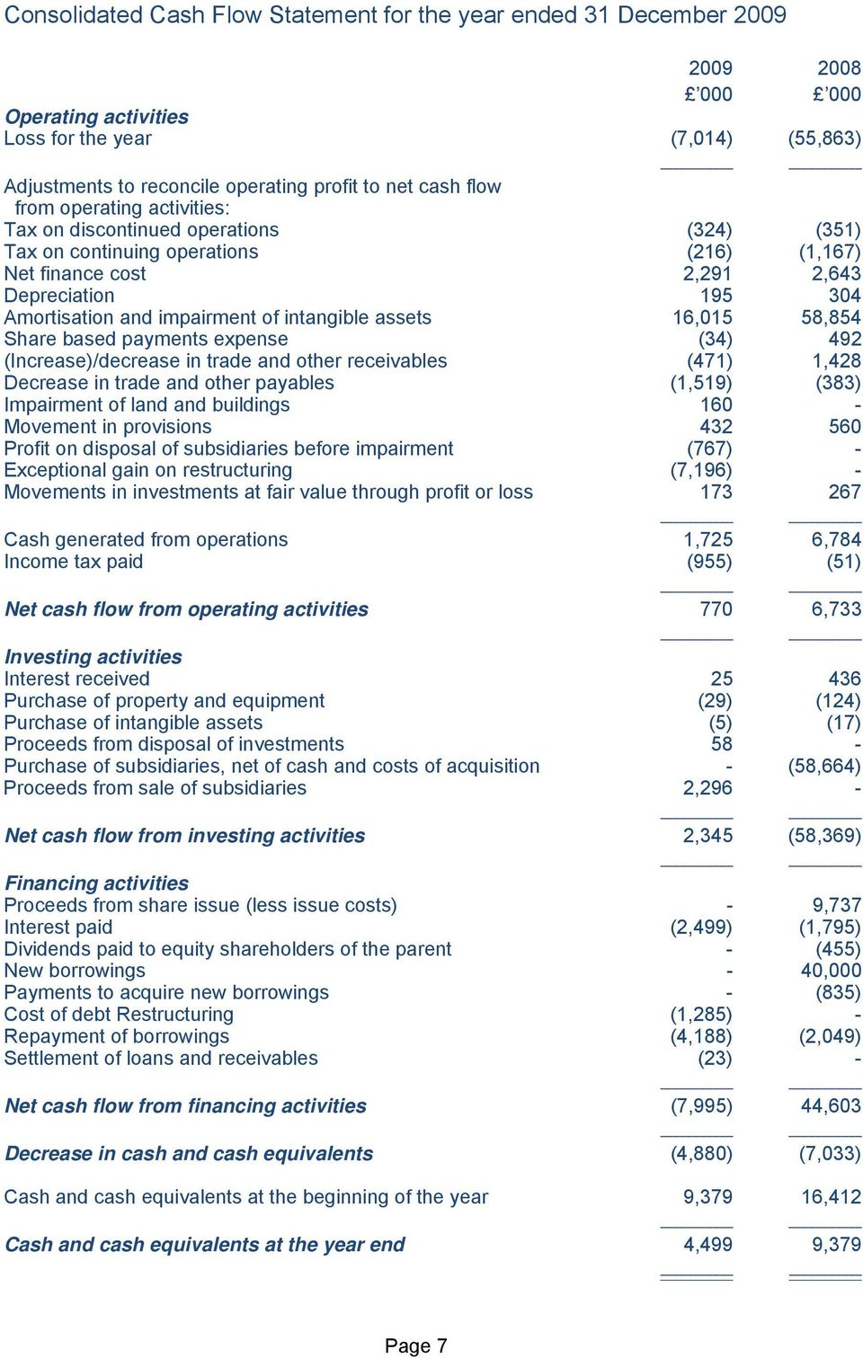 intangible assets 16,015 58,854 Share based payments expense (34) 492 (Increase)/decrease in trade and other receivables (471) 1,428 Decrease in trade and other payables (1,519) (383) Impairment of