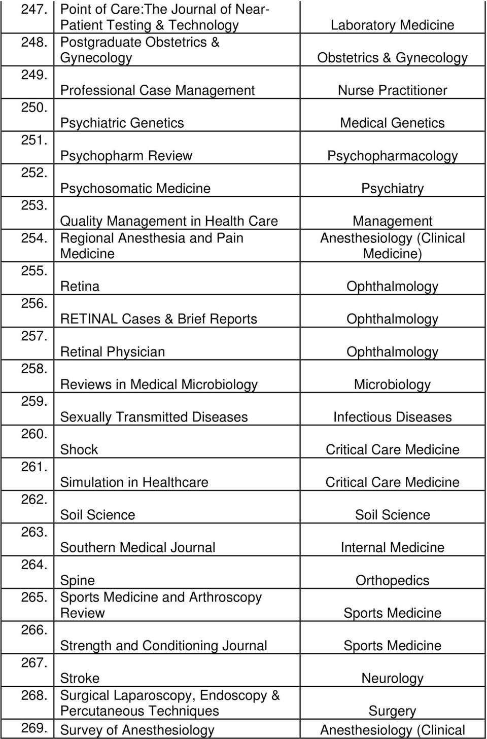 Quality Management in Health Care Management 254. Regional Anesthesia and Pain 255. Retina 256. RETINAL Cases & Brief Reports 257. Retinal Physician 258.