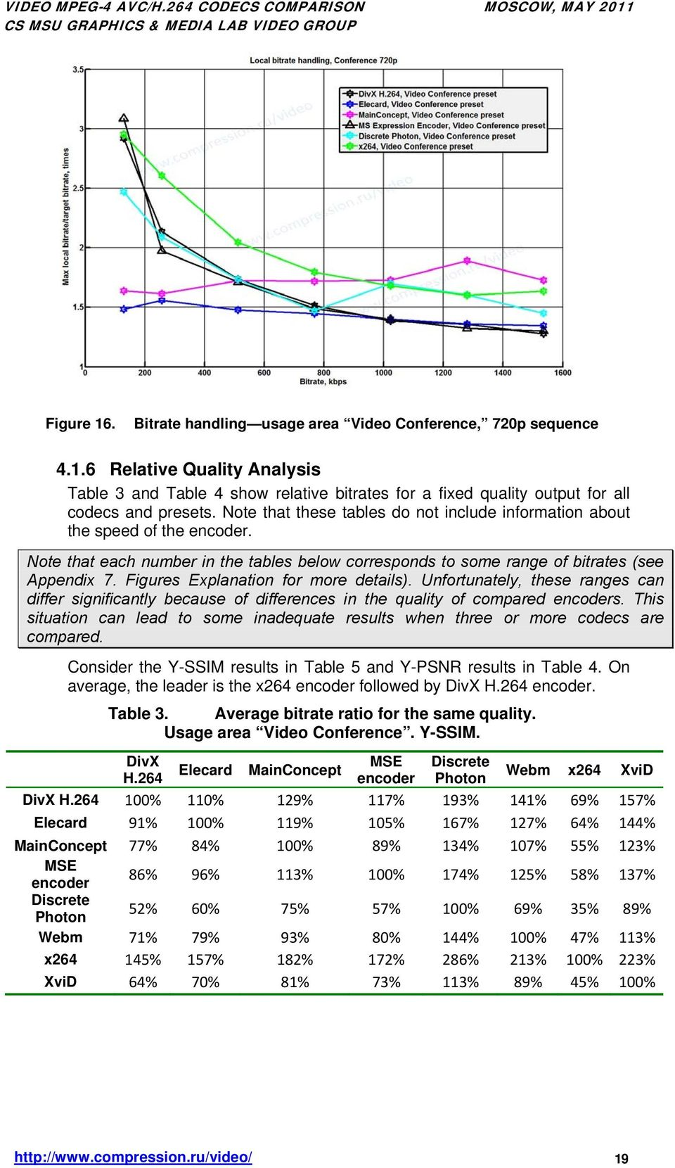 Figures Explanation for more details). Unfortunately, these ranges can differ significantly because of differences in the quality of compared encoders.