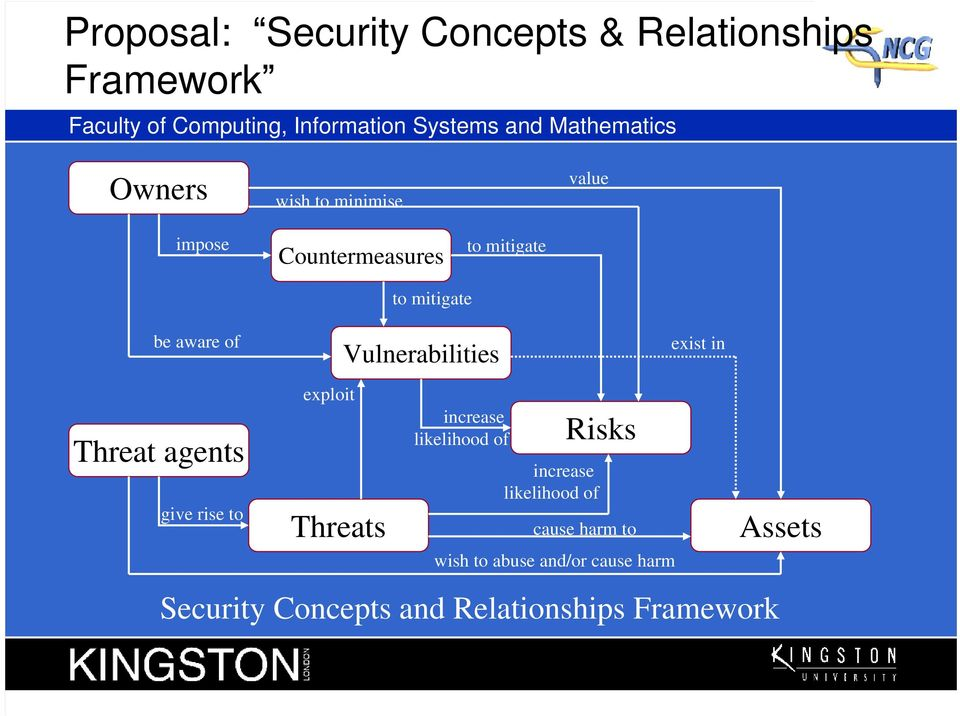 Vulnerabilities exist in Threat agents give rise to exploit Threats increase likelihood of Risks