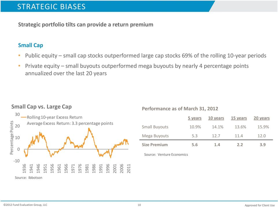 Large Cap 30 Rolling 10 year Excess Return 20 Average Excess Return: 3.