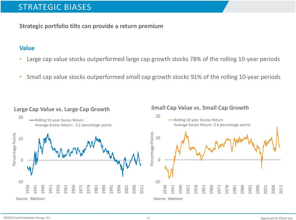2 percentage points Small Cap Value vs. Small Cap Growth 20 Rolling 10 year Excess Return Average Excess Return: 5.