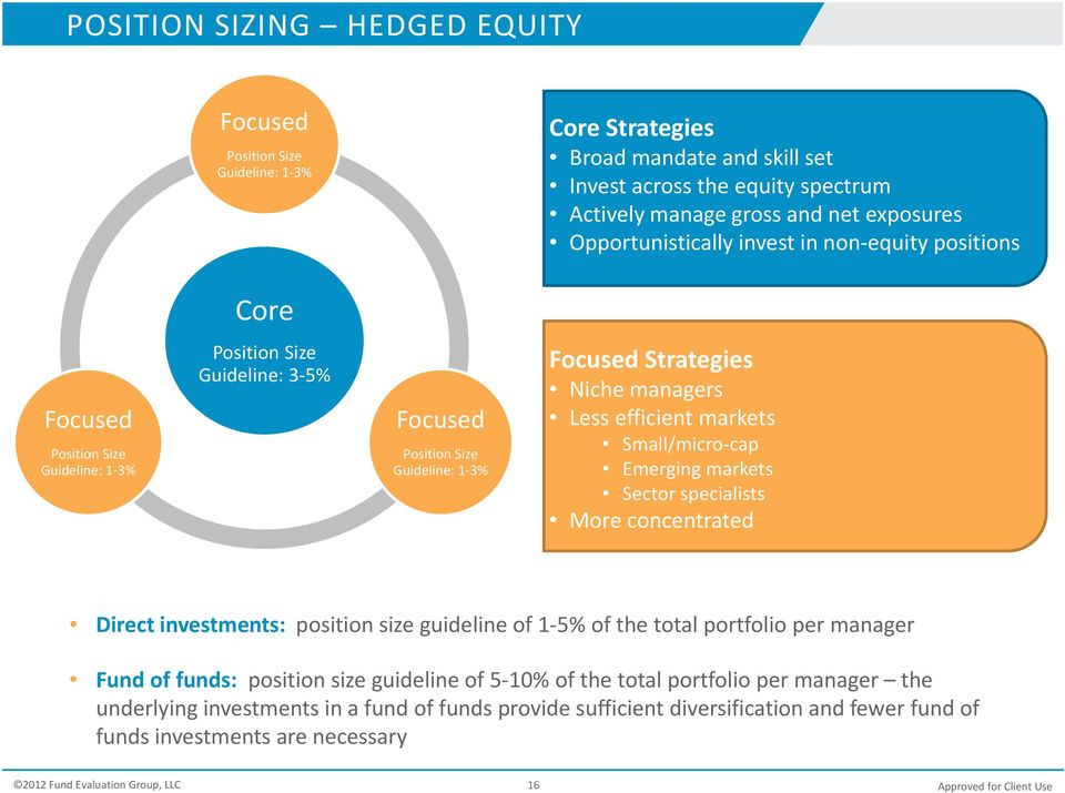 Less efficient markets Small/micro cap Emerging markets Sector specialists More concentrated Direct investments: position size guideline of 1 5% of the total portfolio per manager Fund offunds: