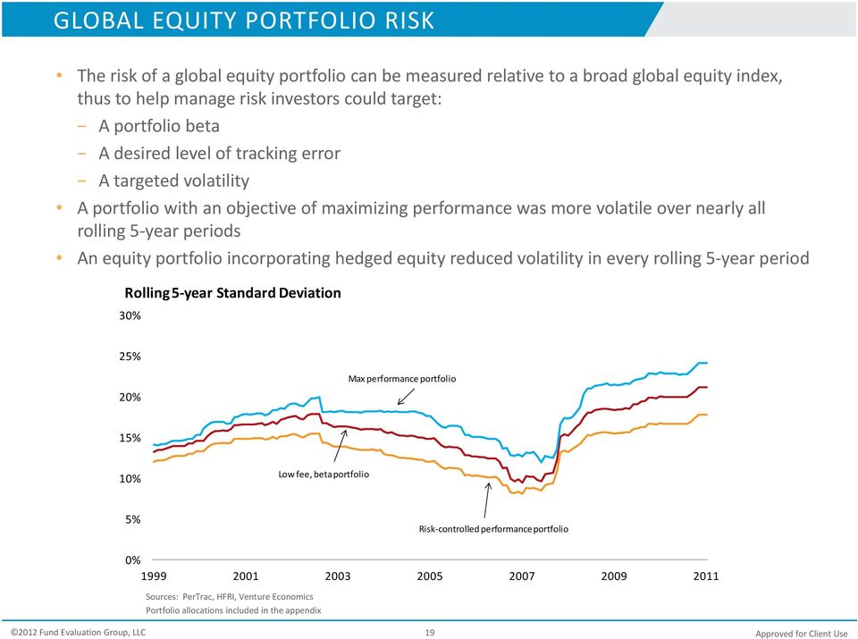 An equity portfolio incorporating hedged equity reduced volatility in every rolling 5 year period Rolling 5 year Standard Deviation 30% 25% 20% Max performance portfolio 15% 10% Low