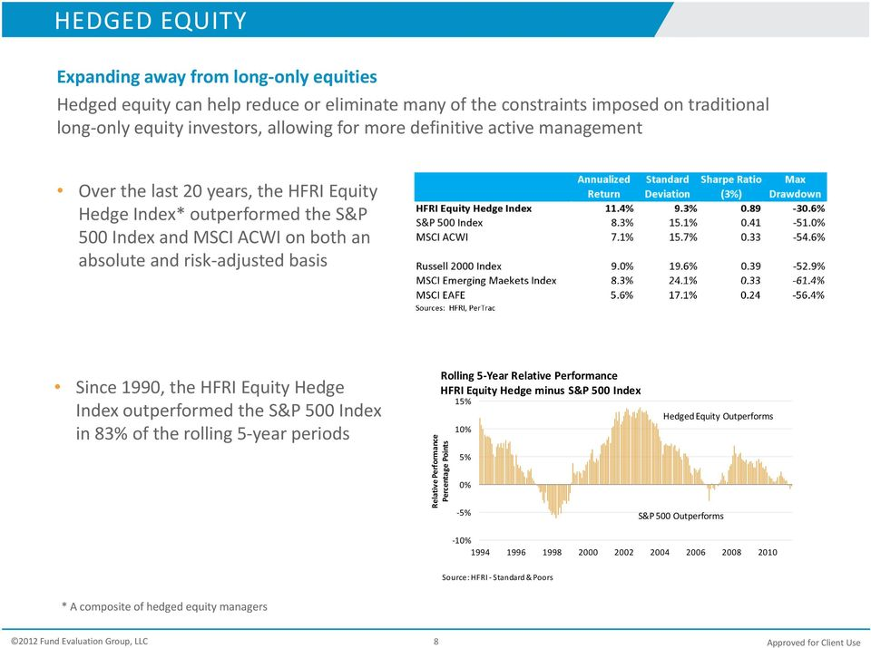 Equity Hedge Index outperformed the S&P 500 Index in 83% of the rolling 5 year periods Rolling 5 Year Relative Performance HFRI Equity Hedge minus S&P 500 Index formance e Points Relative