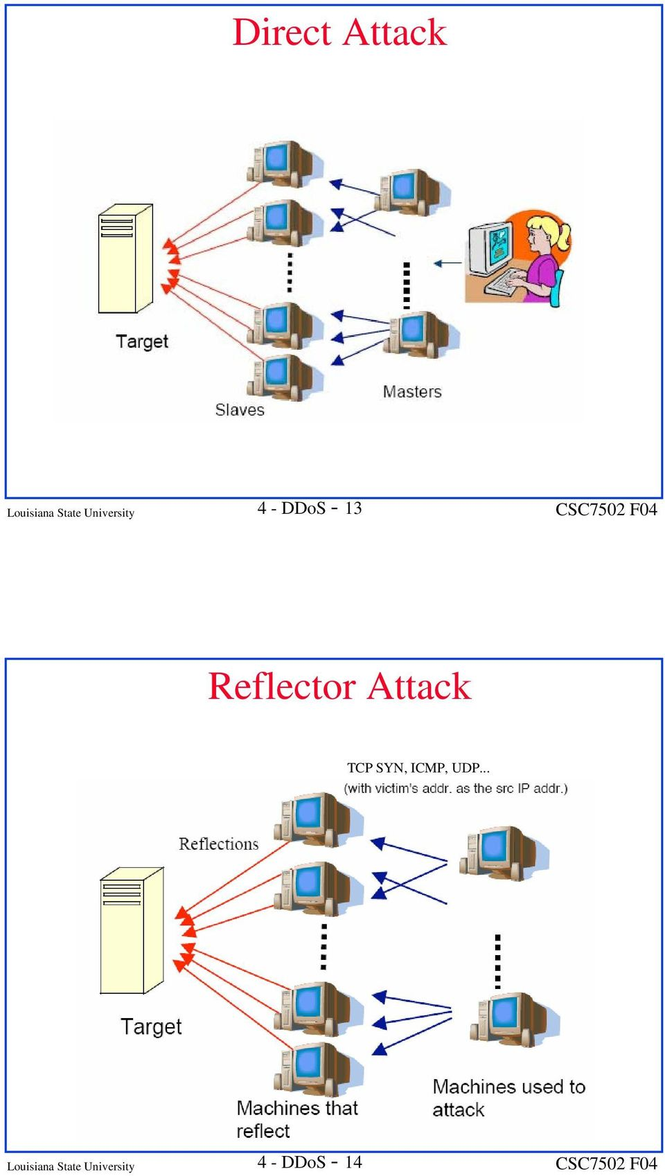 Reflector Attack TCP SYN, ICMP,