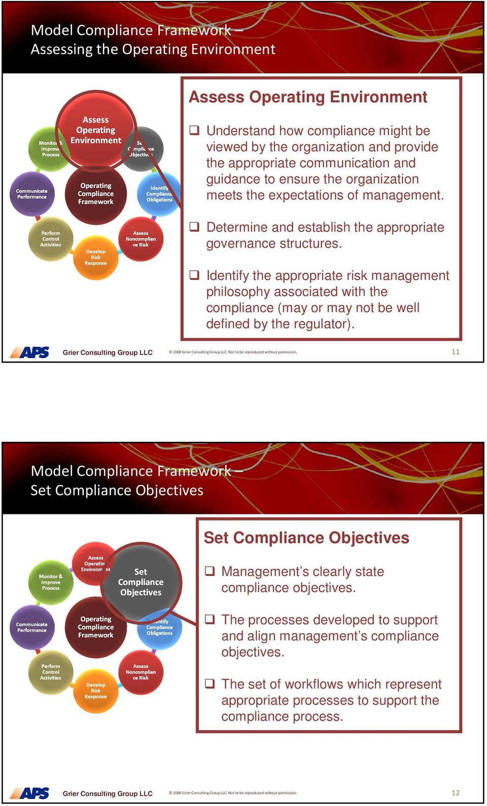 Identify the appropriate risk management philosophy associated with the compliance (may or may not be well defined by the regulator). 2008. Not to be reproduced without permission.
