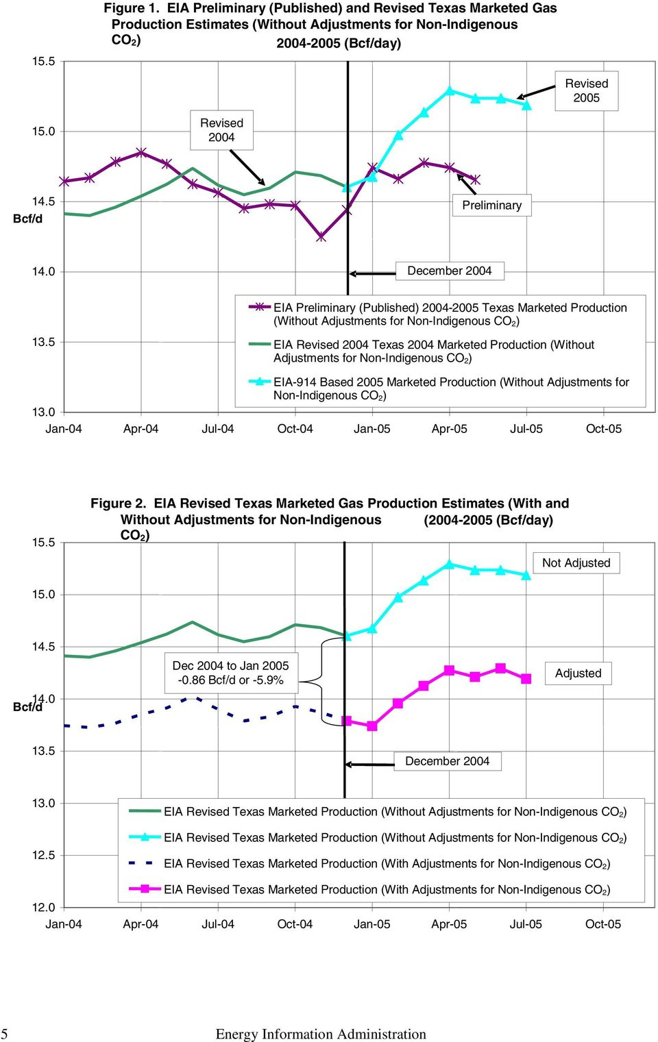5 EIA Preliminary (Published) 2004-2005 Texas Marketed Production (Without Adjustments for Non-Indigenous CO 2) EIA Revised 2004 Texas 2004 Marketed Production (Without Adjustments for Non-Indigenous