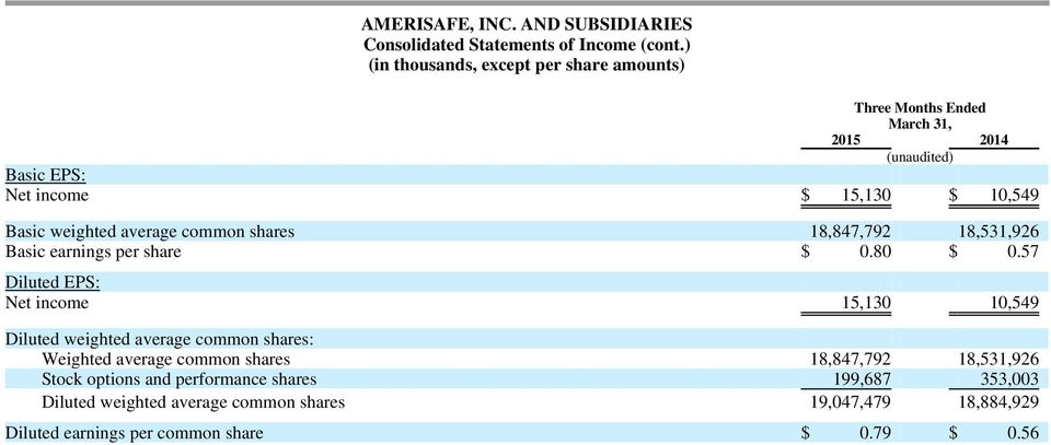 common shares 18,847,792 18,531,926 Basic earnings per share $ 0.80 $ 0.