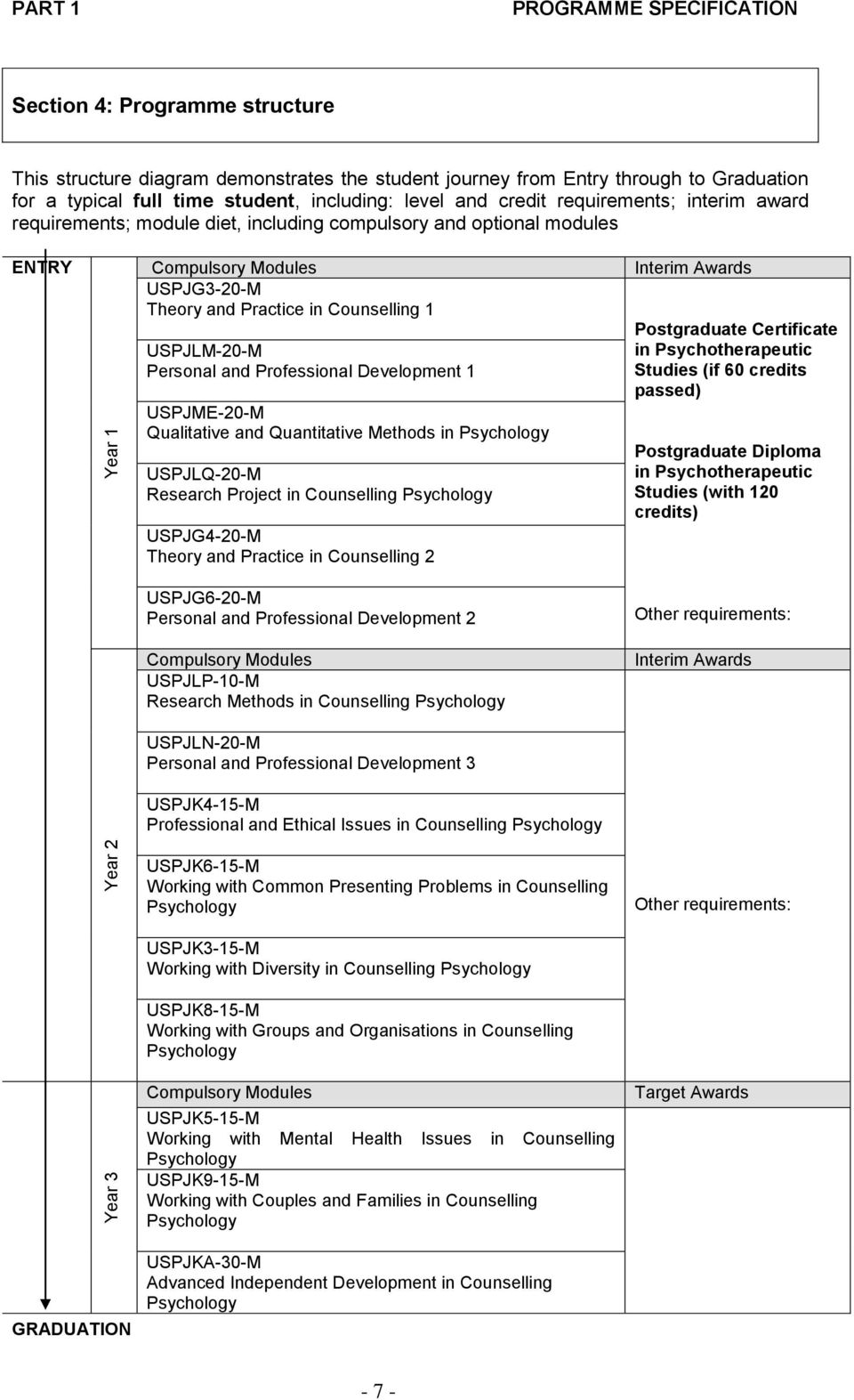 Professional Development 1 USPJME-20-M Qualitative and Quantitative Methods in USPJLQ-20-M Research Project in Counselling USPJG4-20-M Theory and Practice in Counselling 2 Interim Awards Postgraduate
