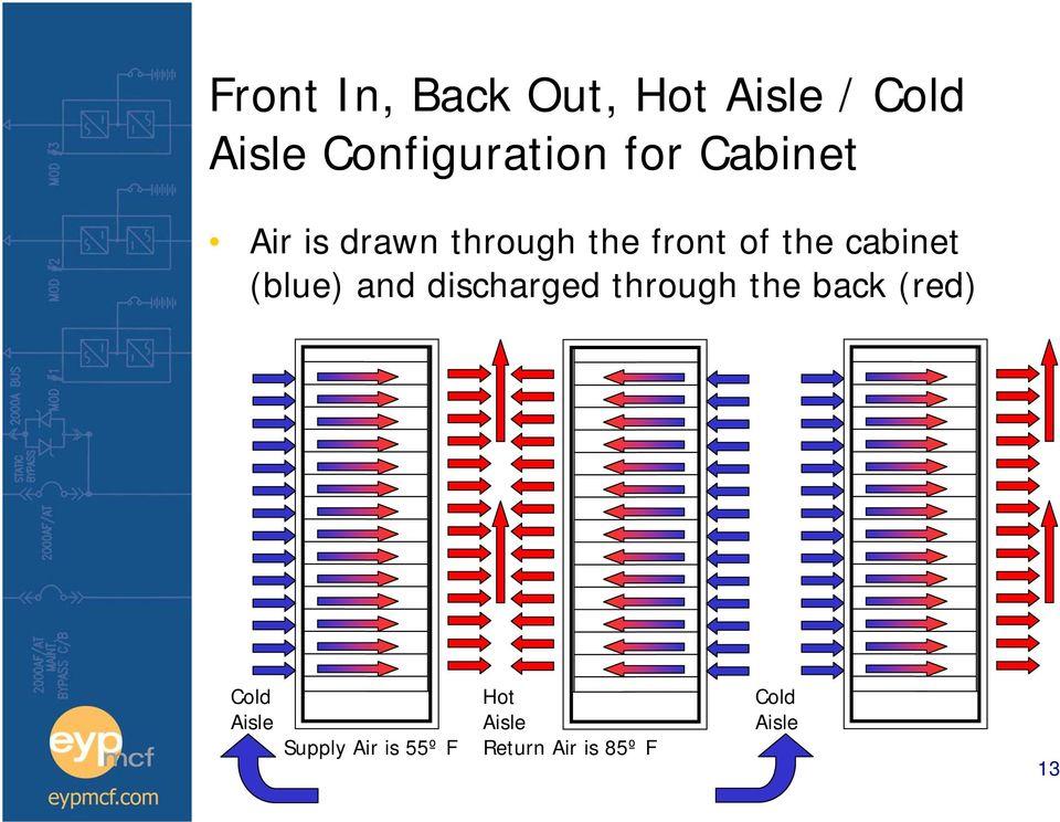 (blue) and discharged through the back (red) Cold Hot Cold