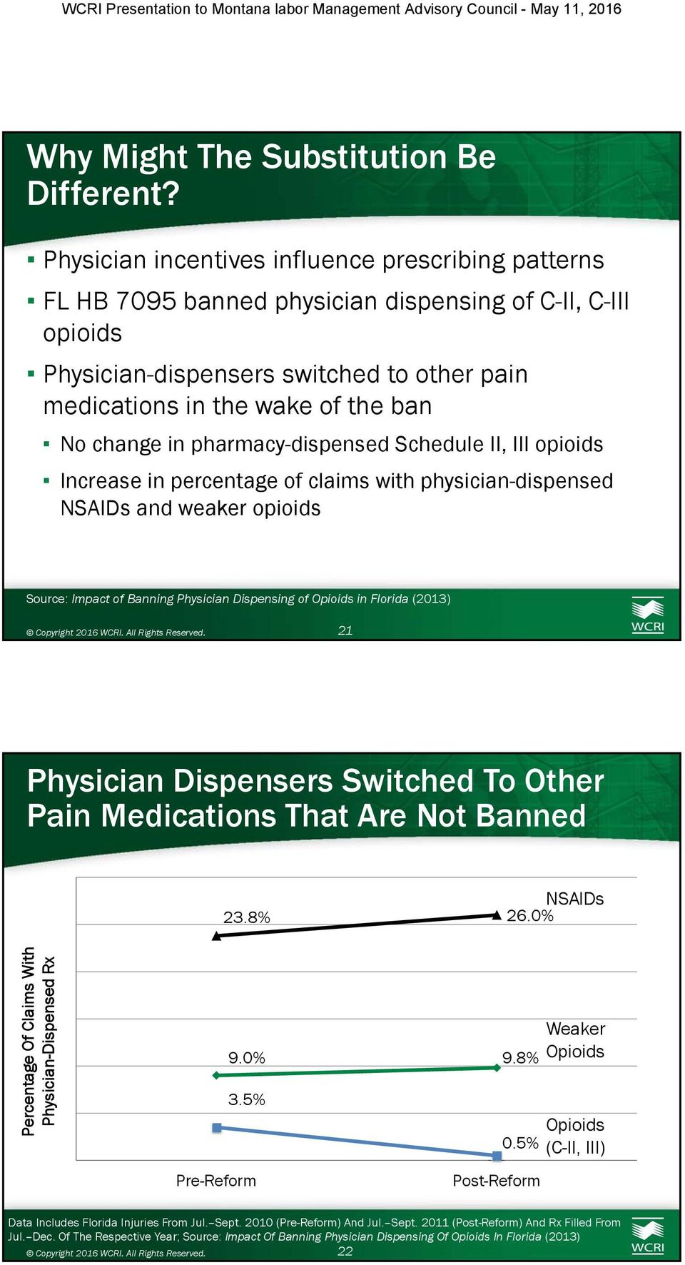 change in pharmacy-dispensed Schedule II, III opioids Increase in percentage of claims with physician-dispensed NSAIDs and weaker opioids Source: Impact of Banning Physician Dispensing of Opioids in