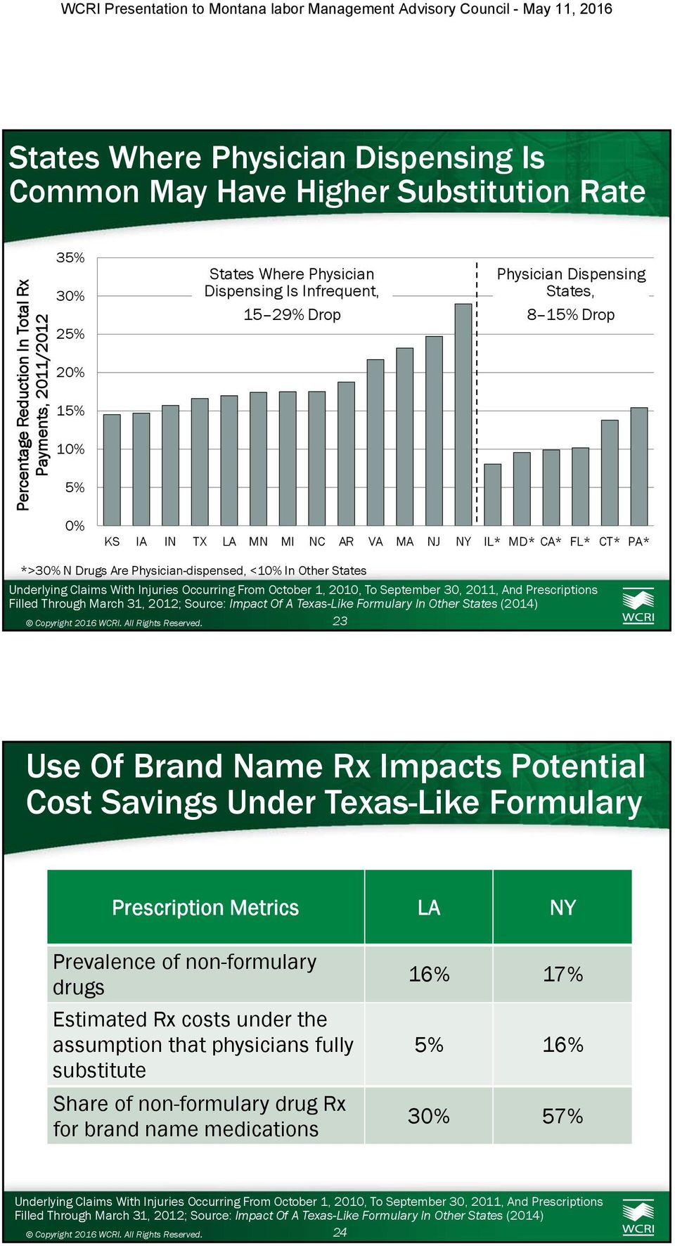 Physician-dispensed, < In Other States 23 Use Of Brand Name Rx Impacts Potential Cost Savings Under Texas-Like Formulary Prescription Metrics LA NY Prevalence of