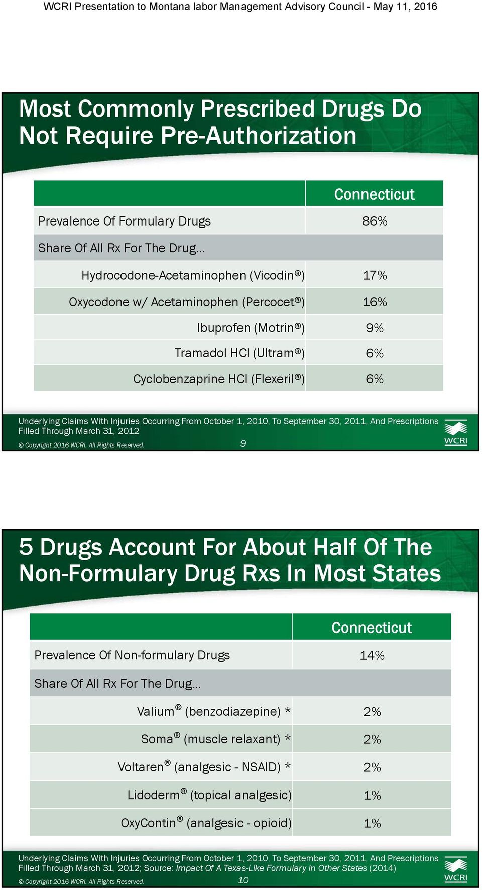 (Flexeril ) 6% Filled Through March 31, 2012 9 5 Drugs Account For About Half Of The Non-Formulary Drug Rxs In Most States Connecticut Prevalence Of Non-formulary Drugs 14%