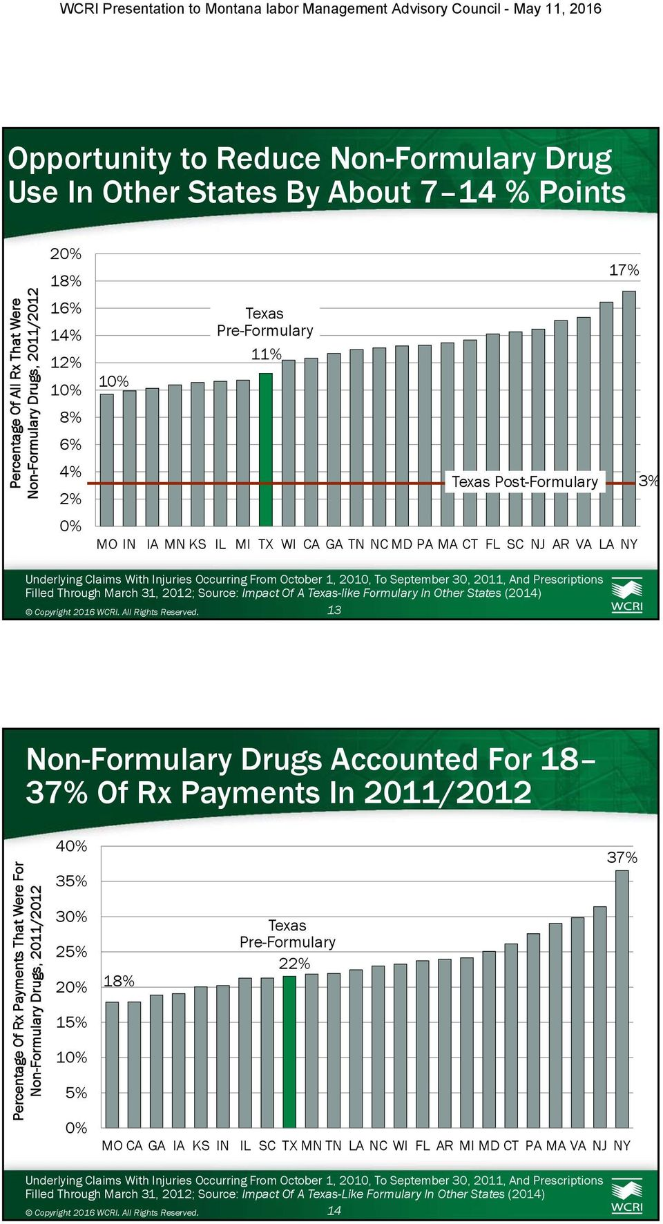 Source: Impact Of A Texas-like Formulary In Other States (2014) 13 Non-Formulary Drugs Accounted For 18 37% Of Rx Payments In 2011/2012 Percentage Of Rx Payments That