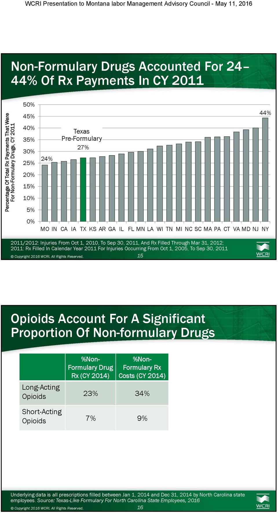 2011 For Injuries Occurring From Oct 1, 2005, To Sep 30, 2011 15 Opioids Account For A Significant Proportion Of Non-formulary Drugs %Non- Formulary Drug Rx (CY 2014) %Non- Formulary Rx Costs (CY