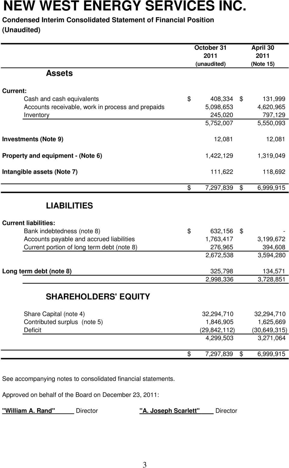 Intangible assets (Note 7) 111,622 118,692 LIABILITIES $ 7,297,839 $ 6,999,915 Current liabilities: Bank indebtedness (note 8) $ 632,156 $ - Accounts payable and accrued liabilities 1,763,417