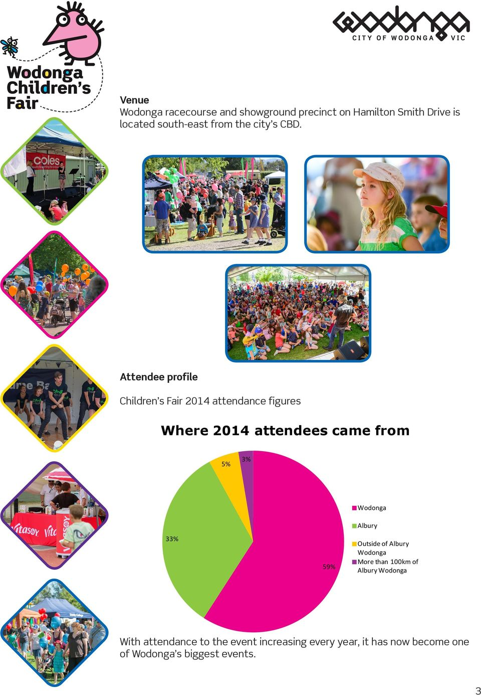 Attendee profile Children s Fair 2014 attendance figures Where 2014 attendees came from 5% 3%
