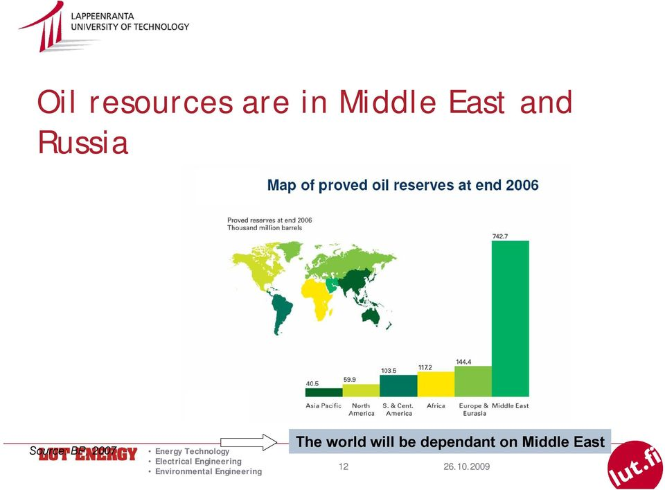 Source: BP, 2007 The world
