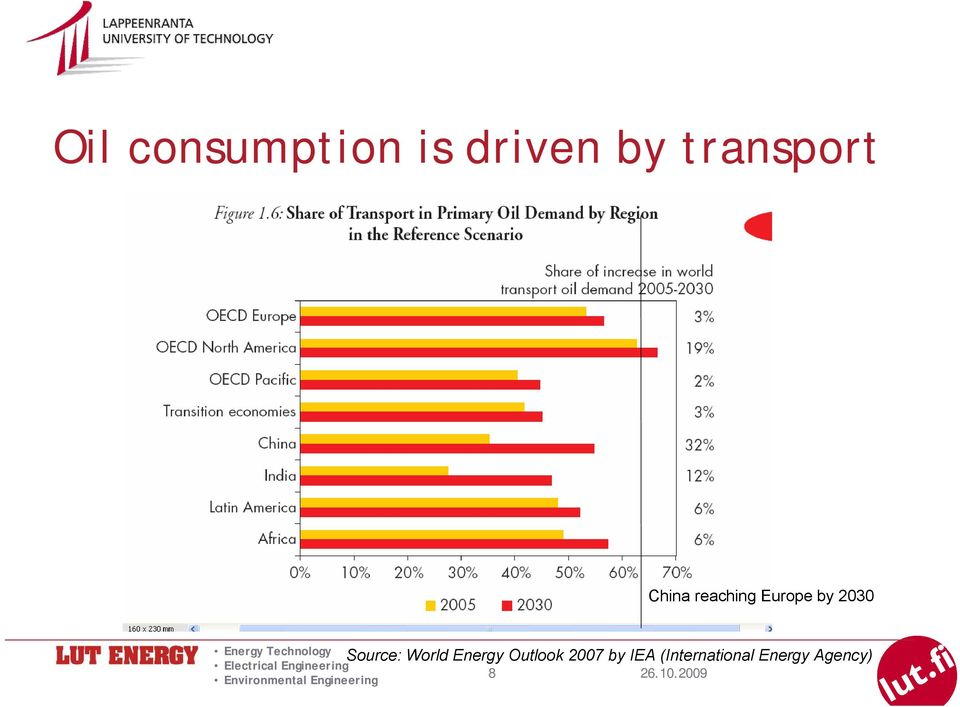 2030 Source: World Energy Outlook