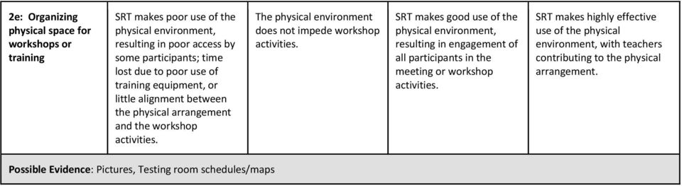 The physical environment does not impede workshop activities.