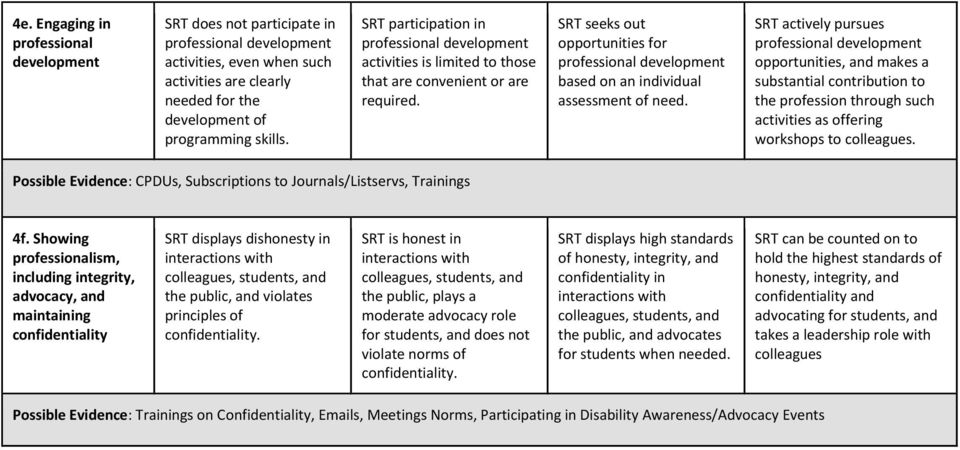 SRT seeks out opportunities for professional development based on an individual assessment of need.