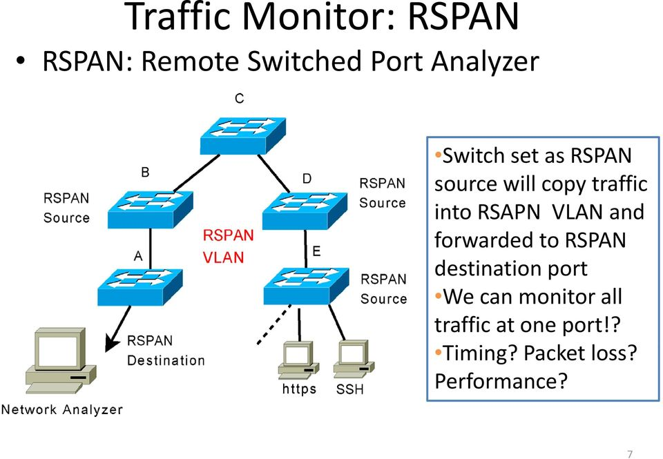 VLAN and forwarded to RSPAN destination port We can monitor