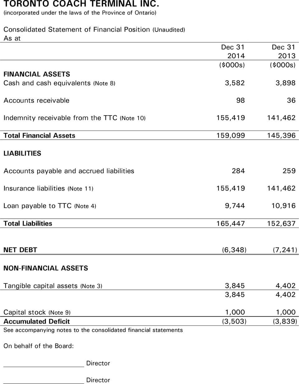 Insurance liabilities (Note 11) 155,419 141,462 Loan payable to TTC (Note 4) 9,744 10,916 Total Liabilities 165,447 152,637 NET DEBT (6,348) (7,241) NON-FINANCIAL ASSETS Tangible capital assets (Note