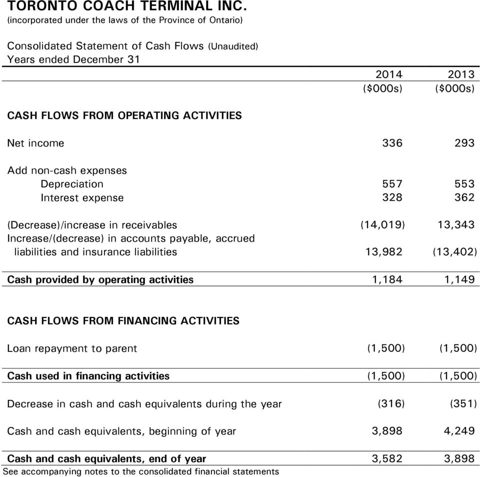 liabilities 13,982 (13,402) Cash provided by operating activities 1,184 1,149 CASH FLOWS FROM FINANCING ACTIVITIES Loan repayment to parent (1,500) (1,500) Cash used in financing activities (1,500)