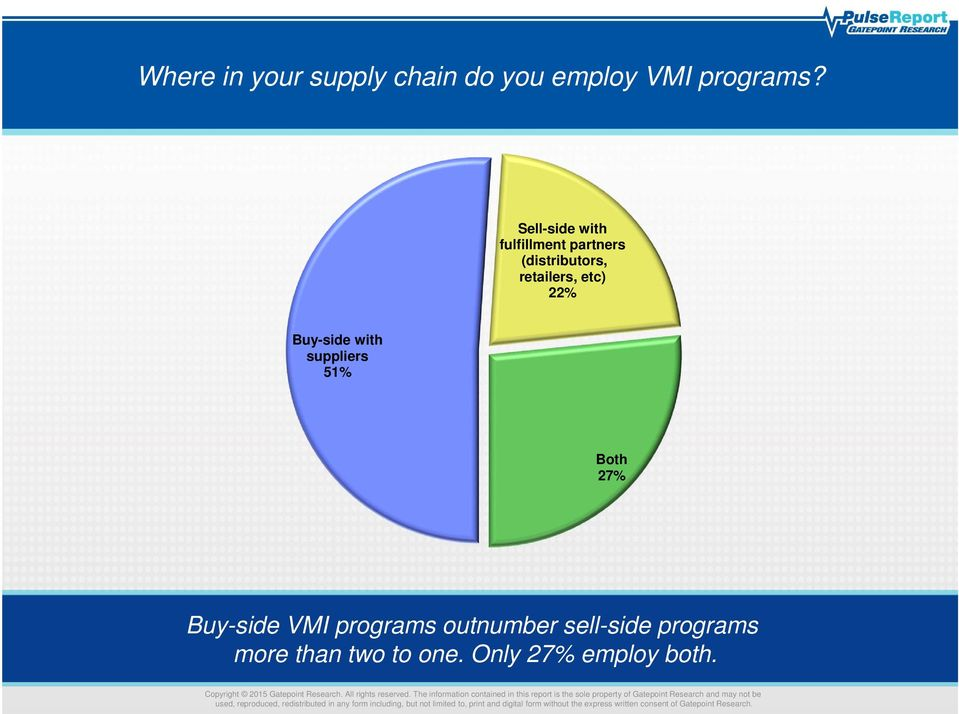 22% Buy-side with suppliers 51% Both 27% Buy-side VMI programs