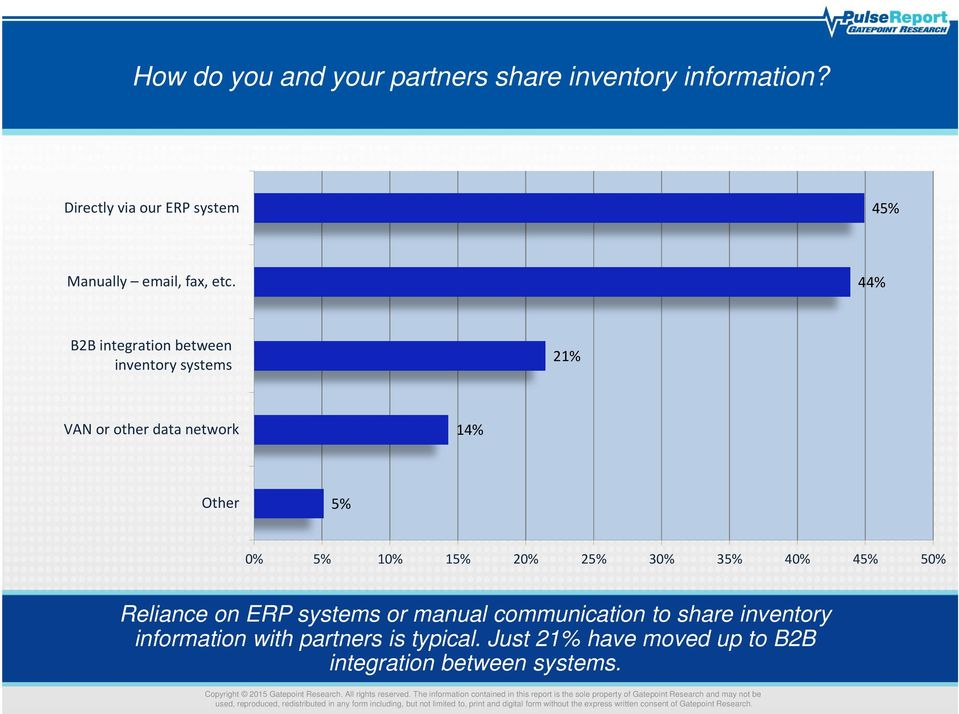 44% B2B integration between inventory systems 21% VAN or other data network 14% Other 5% 0% 5% 10% 15% 20%