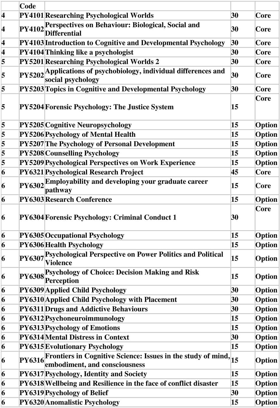5 PY5203 Topics in Cognitive and Developmental Psychology 30 Core Core 5 PY5204 Forensic Psychology: The Justice System 15 5 PY5205 Cognitive Neuropsychology 15 Option 5 PY5206 Psychology of Mental