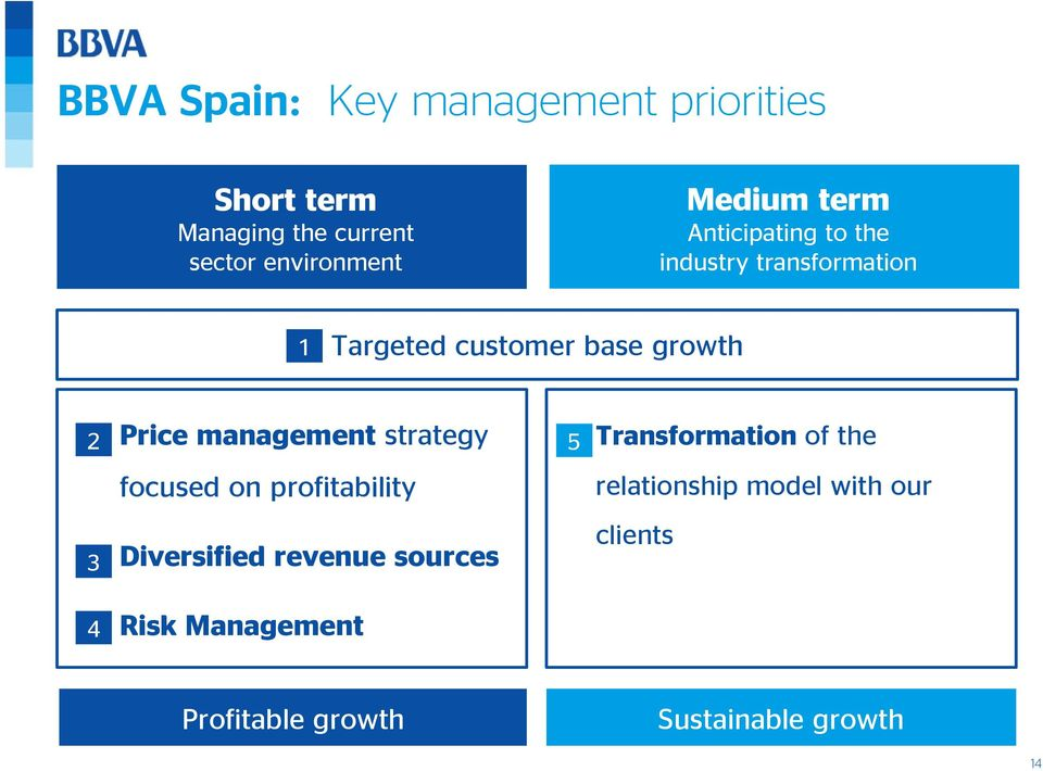 Price management strategy 5 Transformation of the focused on profitability relationship model