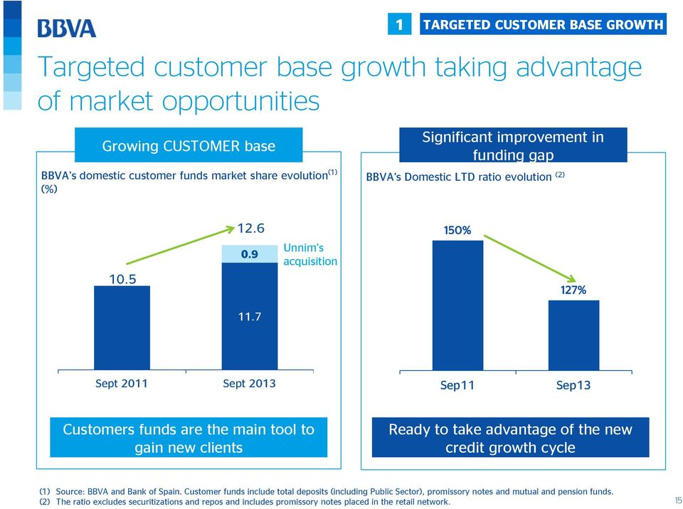 7 Sept 2011 Sept 2013 Sep11 Sep13 Customers funds are the main tool to gain new clients Ready to take advantage of the new credit growth cycle (1) Source: BBVA and Bank of Spain.