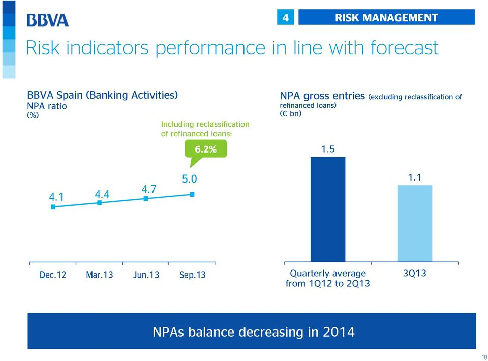 2% NPA gross entries (excluding reclassification of refinanced loans) ( bn) 1.5 4.1 4.4 4.