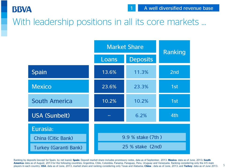 9 % stake (7th ) Turkey (Garanti Bank) 25 % stake (2nd) Ranking by deposits (except for Spain, by net loans); Spain: Deposit market share includes promissory notes, data as of September, 2013.