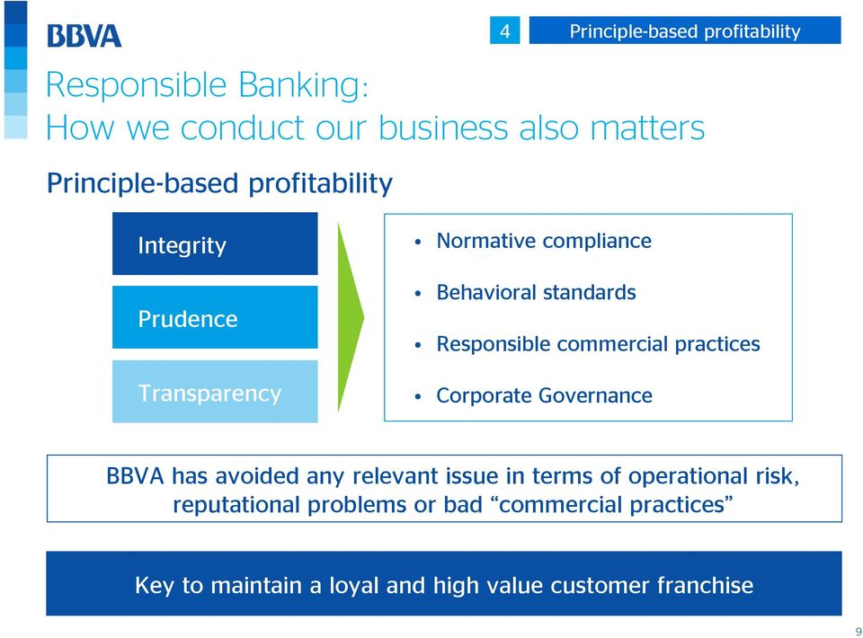 Responsible commercial practices Corporate Governance BBVA has avoided any relevant issue in terms of