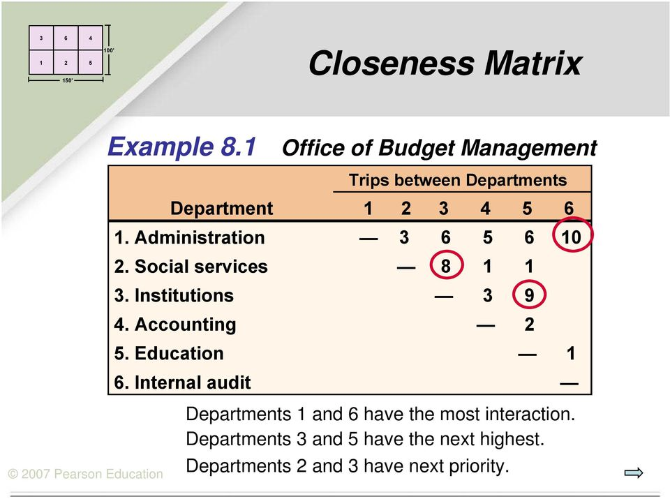 Administration 3 6 5 6 10 2. Social services 8 1 1 3. Institutions 3 9 4. Accounting 2 5.
