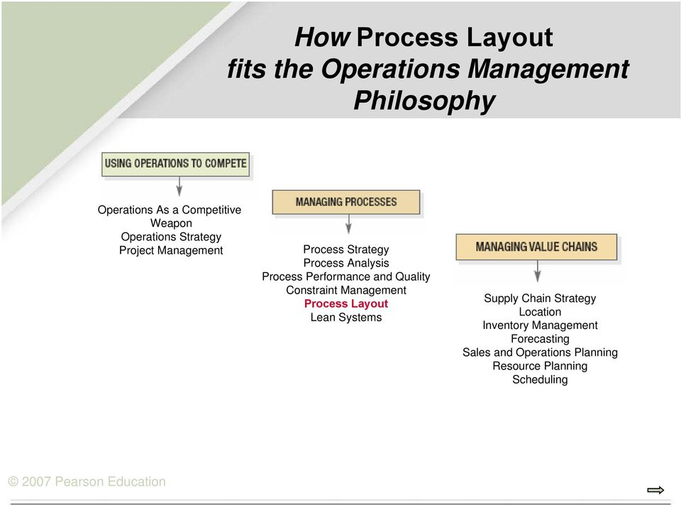 Performance and Quality Constraint Management Process Layout Lean Systems Supply Chain