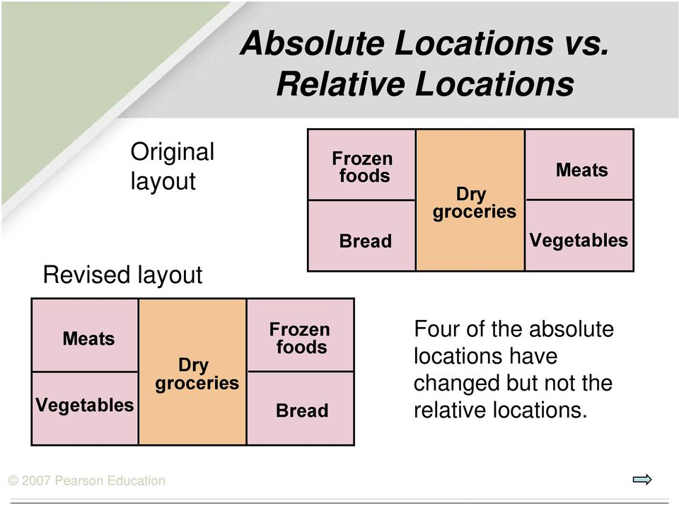 Meats Bread Vegetables Revised layout Meats Vegetables Dry