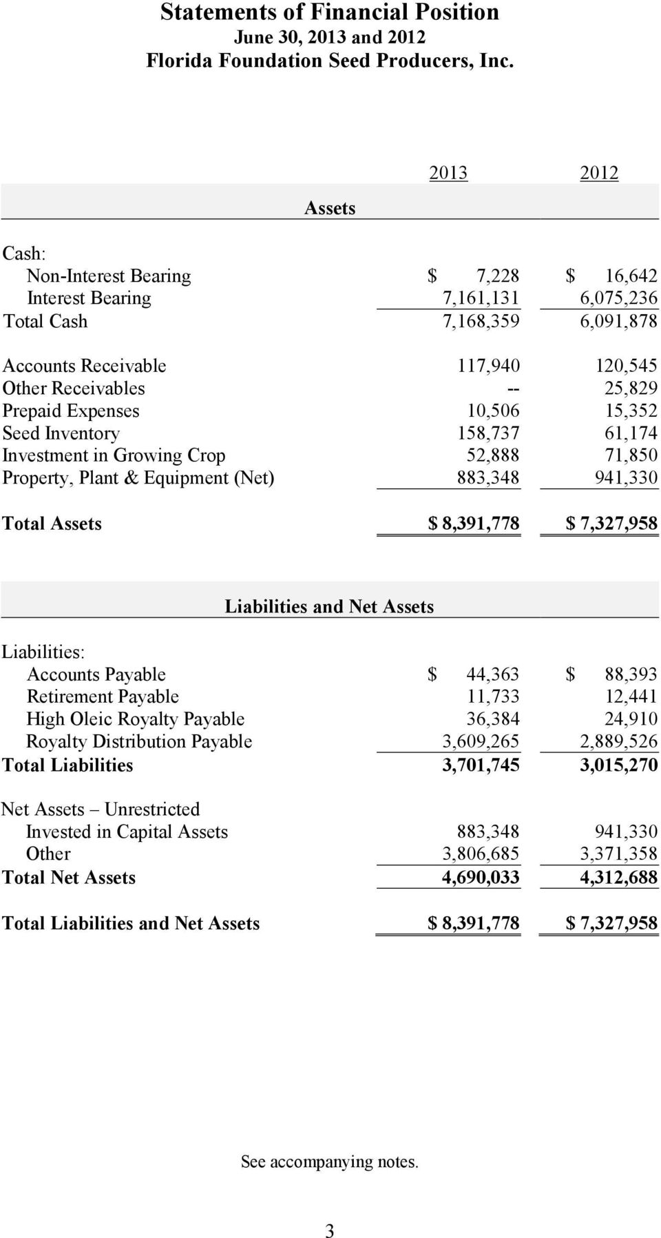 8,391,778 $ 7,327,958 Liabilities and Net Assets Liabilities: Accounts Payable $ 44,363 $ 88,393 Retirement Payable 11,733 12,441 High Oleic Royalty Payable 36,384 24,910 Royalty Distribution Payable