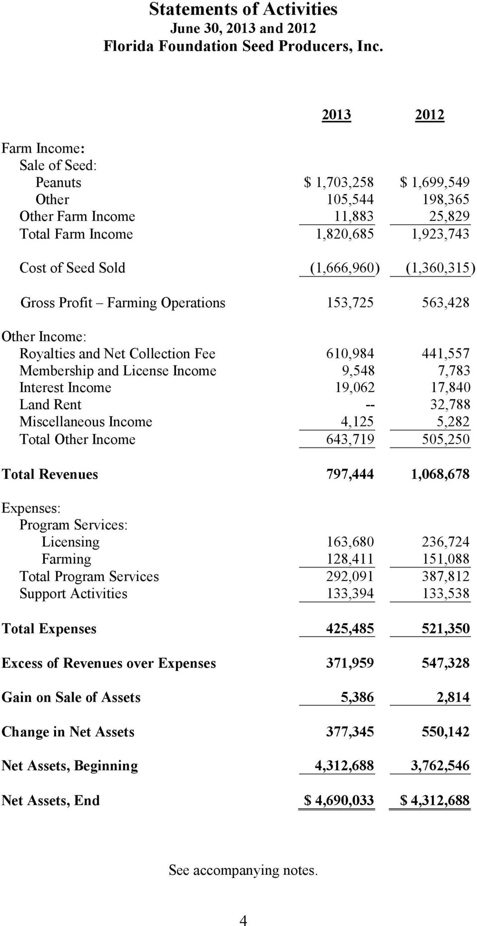 19,062 17,840 Land Rent -- 32,788 Miscellaneous Income 4,125 5,282 Total Other Income 643,719 505,250 Total Revenues 797,444 1,068,678 Expenses: Program Services: Licensing 163,680 236,724 Farming