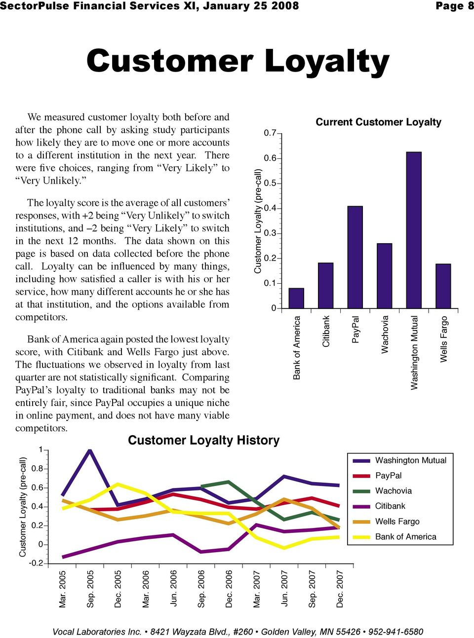 The loyalty score is the average of all customers responses, with +2 being Very Unlikely to switch institutions, and 2 being Very Likely to switch in the next 12 months.